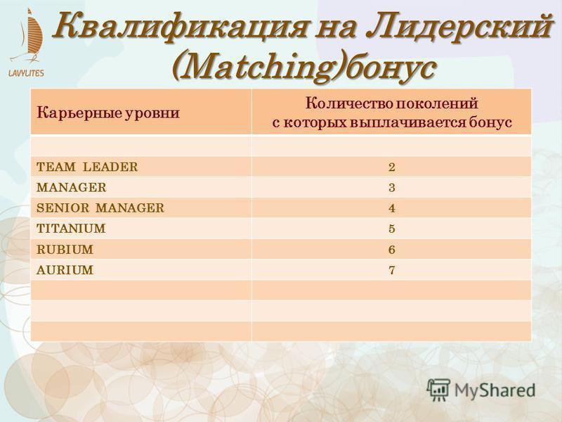 Карьерные уровни Количество поколений с которых выплачивается бонус TEAM LEADER2 MANAGER3 SENIOR MANAGER4 TITANIUM5 RUBIUM6 AURIUM7 Квалификация на Лидерский (Matching)бонус