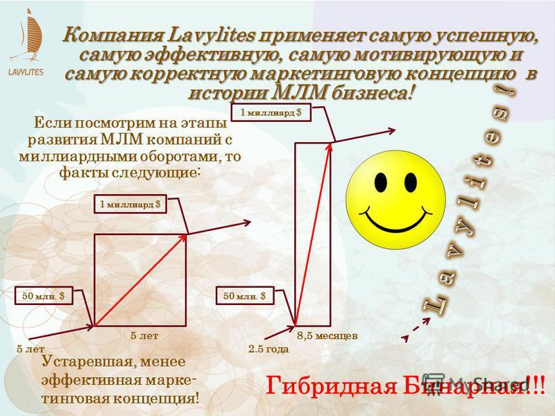 5 лет 2.5 года 8,5 месяцев 50 млн. $ 1 миллиард $ Гибридная Бинарная!!! Устаревшая, менее эффективная маркетинговая концепция! Компания Lavylites применяет самую успешную, самую эффективную, самую мотивирующую и самую корректную маркетинговую концепц