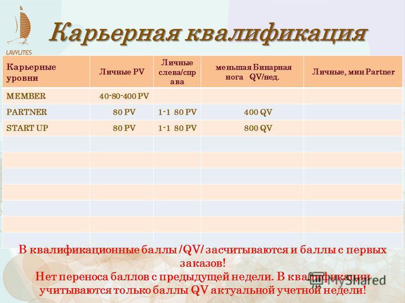 Карьерные уровни Личные PV Личные слева/спр ава меньшая Бинарная нога QV/нед. Личные, мин Рartner MEMBER 40-80-400 PV PARTNER 80 PV1-1 80 PV 400 QV START UP 80 PV1-1 80 PV 800 QV Карьерная квалификация В квалификационные баллы /QV/ засчитываются и ба