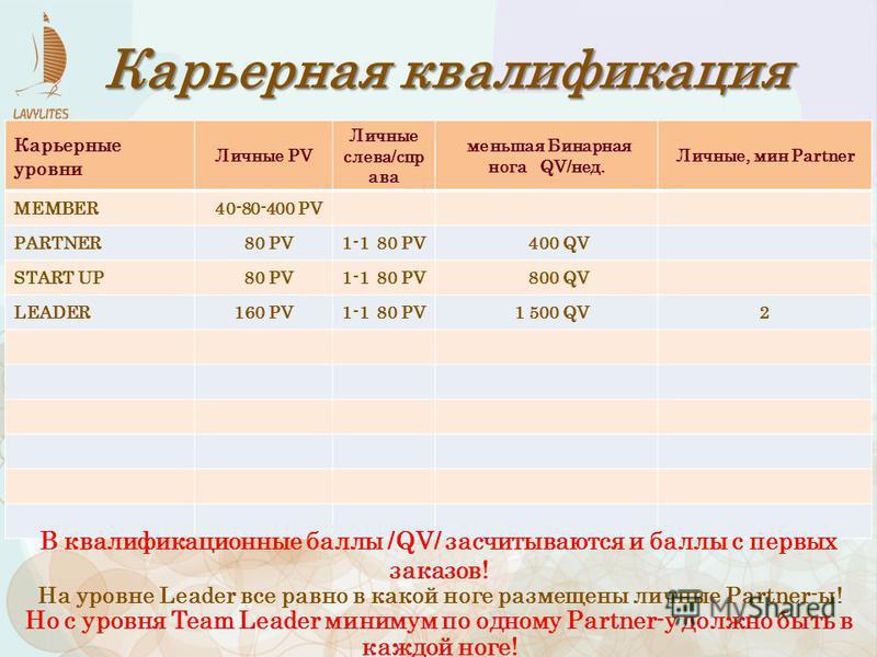 Карьерные уровни Личные PV Личные слева/спр ава меньшая Бинарная нога QV/нед. Личные, мин Рartner MEMBER 40-80-400 PV PARTNER 80 PV1-1 80 PV 400 QV START UP 80 PV1-1 80 PV 800 QV LEADER160 PV1-1 80 PV 1 500 QV2 Карьерная квалификация В квалификационн