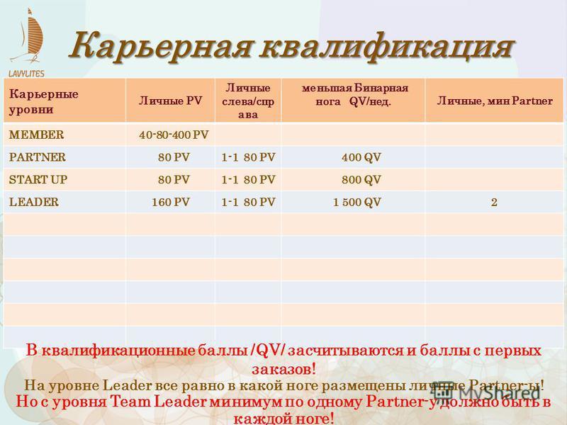 Карьерные уровни Личные PV Личные слева/спр ава меньшая Бинарная нога QV/нед.Личные, мин Рartner MEMBER 40-80-400 PV PARTNER 80 PV1-1 80 PV 400 QV START UP 80 PV1-1 80 PV 800 QV LEADER160 PV1-1 80 PV 1 500 QV2 Карьерная квалификация В квалификационны