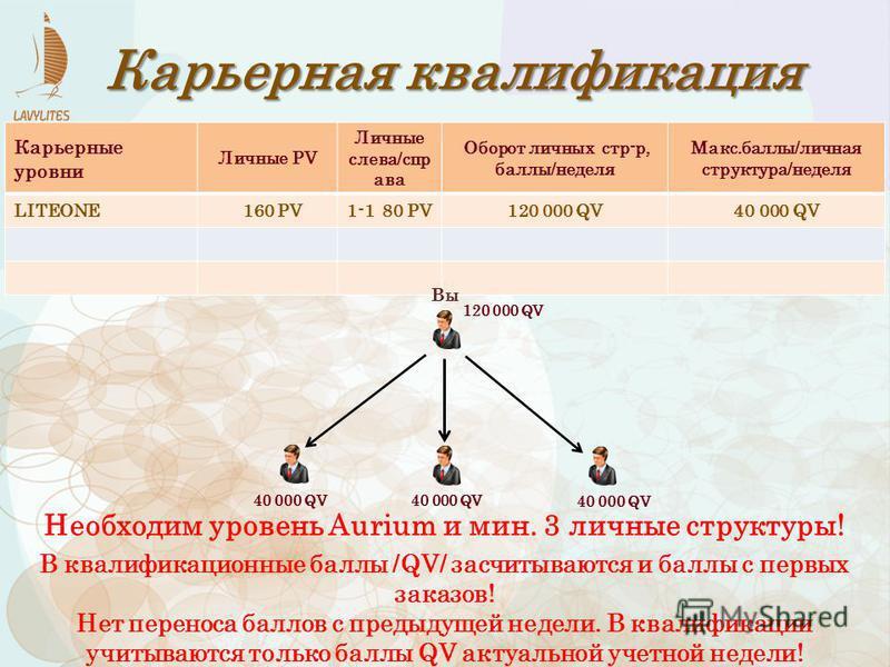 Карьерная квалификация 40 000 QV 120 000 QV 40 000 QV Необходим уровень Aurium и мин. 3 личные структуры! Карьерные уровни Личные PV Личные слева/спр ава Оборот личных стр-р, баллы/неделя Макс.баллы/личная структура/неделя LITEONE 160 PV1-1 80 PV120