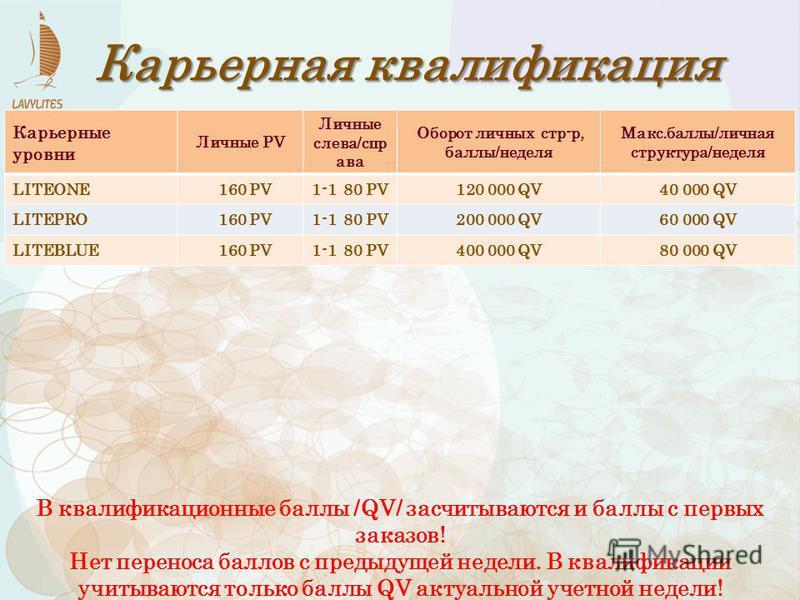 Карьерные уровни Личные PV Личные слева/спр ава Оборот личных стр-р, баллы/неделя Макс.баллы/личная структура/неделя LITEONE 160 PV1-1 80 PV120 000 QV40 000 QV LITEPRO 160 PV1-1 80 PV200 000 QV60 000 QV LITEBLUE 160 PV1-1 80 PV400 000 QV80 000 QV Кар