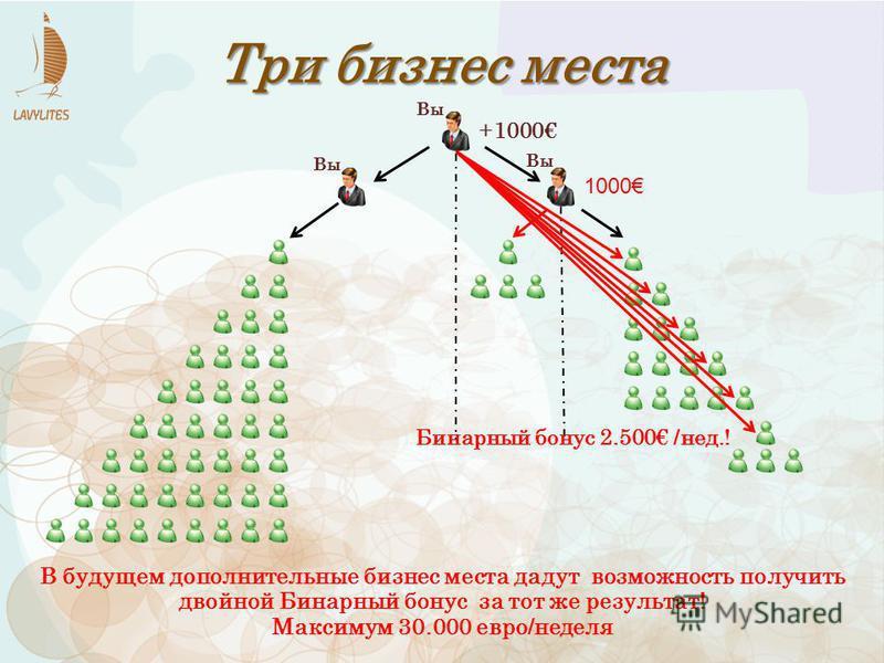 +1000 1000 Три бизнес места Бинарный бонус 2.500 /нед.! В будущем дополнительные бизнес места дадут возможность получить двойной Бинарный бонус за тот же результат! Maксимум 30.000 евро/неделя Вы