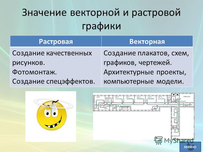 Значение векторной и растровой графики Растровая Векторная Создание качественных рисунков. Фотомонтаж. Создание спецэффектов. Создание плакатов, схем, графиков, чертежей. Архитектурные проекты, компьютерные модели. меню