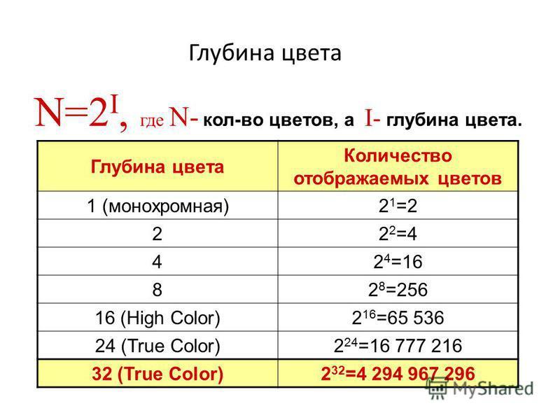 Глубина цвета Количество отображаемых цветов 1 (монохромная)21=221=2 222=422=4 42 4 =16 82 8 =256 16 (High Color)2 16 =65 536 24 (True Color)2 24 =16 777 216 32 (True Color)2 32 =4 294 967 296 N=2 I, где N- кол-во цветов, а I- глубина цвета.