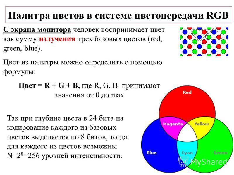 Палитра цветов в системе цветопередачи RGB С экрана монитора человек воспринимает цвет как сумму излучения трех базовых цветов (red, green, blue). Цвет из палитры можно определить с помощью формулы: Цвет = R + G + B, где R, G, B принимают значения от