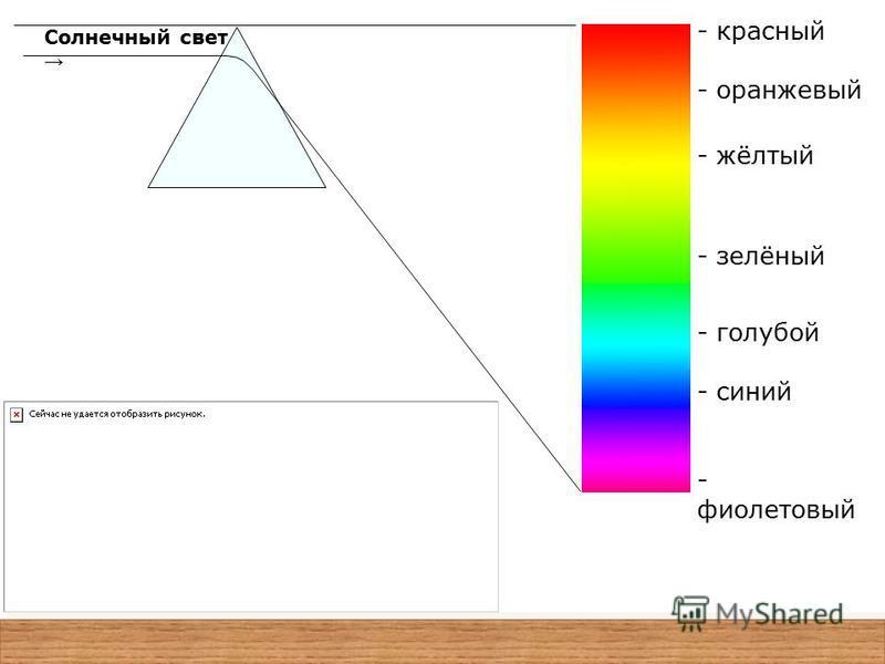 - красный - оранжевый - жёлтый - зелёный - голубой - синий - фиолетовый Солнечный свет