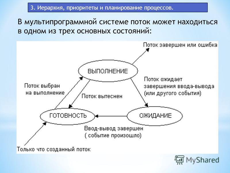 3. Иерархия, приоритеты и планирование процессов. В мультипрограммной системе поток может находиться в одном из трех основных состояний: