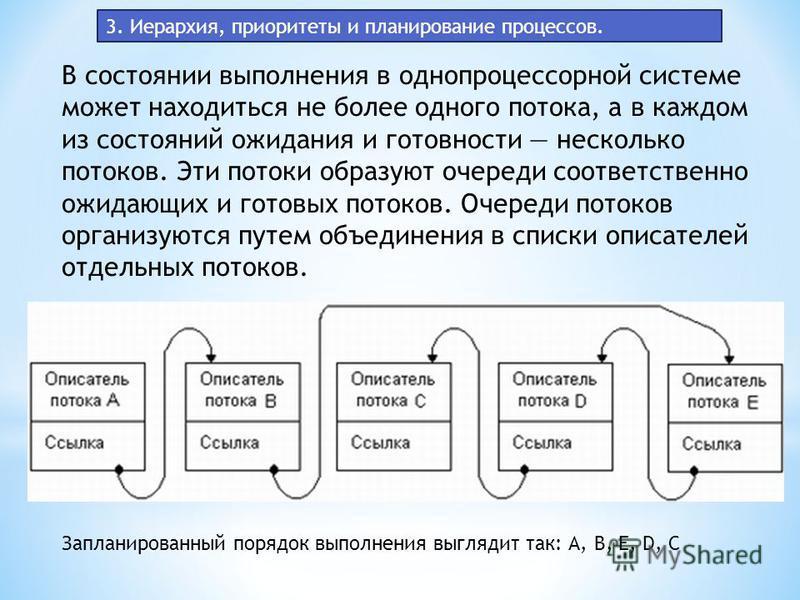 3. Иерархия, приоритеты и планирование процессов. В состоянии выполнения в однопроцессорной системе может находиться не более одного потока, а в каждом из состояний ожидания и готовности несколько потоков. Эти потоки образуют очереди соответственно о