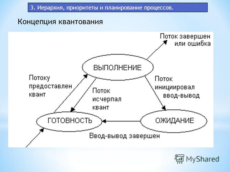 3. Иерархия, приоритеты и планирование процессов. Концепция квантования