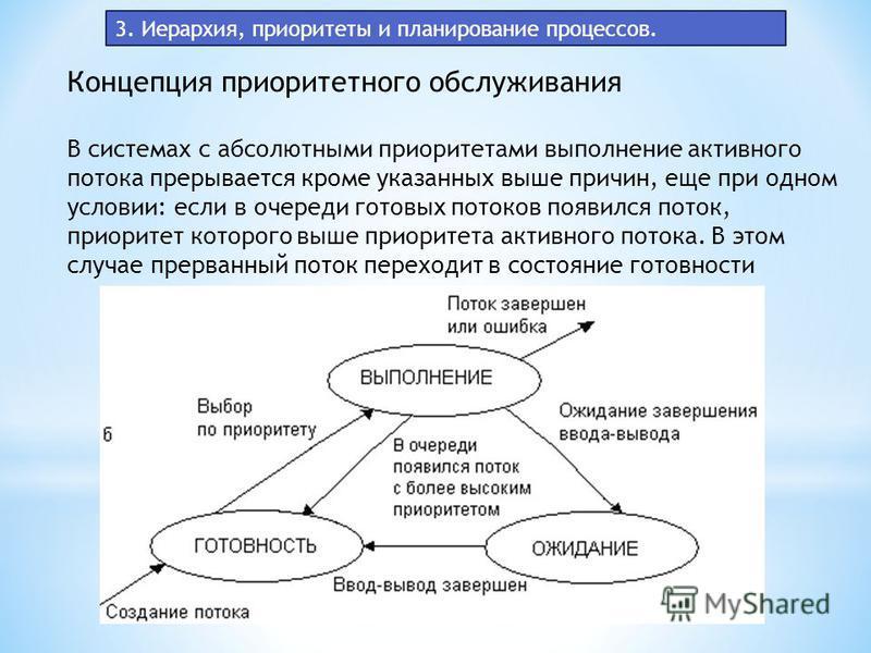 3. Иерархия, приоритеты и планирование процессов. Концепция приоритетного обслуживания В системах с абсолютными приоритетами выполнение активного потока прерывается кроме указанных выше причин, еще при одном условии: если в очереди готовых потоков по