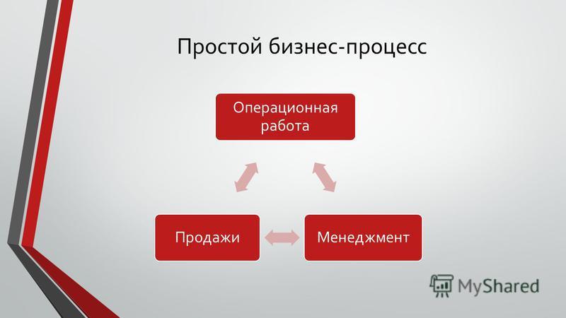 Простой бизнес-процесс Операционная работа Менеджмент Продажи