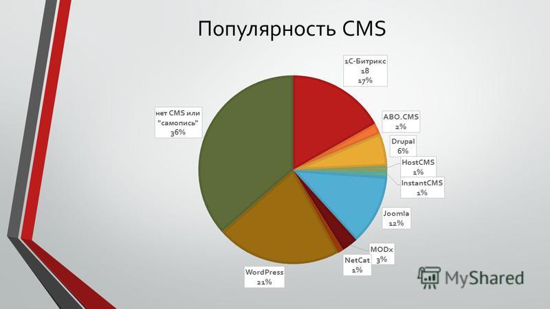 Популярность CMS