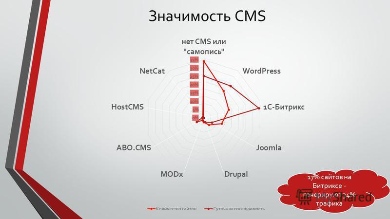 Значимость CMS 17% сайтов на Битриксе - генерируют 34% трафика
