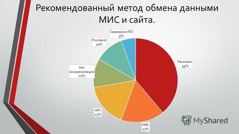 Рекомендованный метод обмена данными МИС и сайта.
