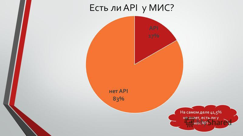 Есть ли API у МИС? На самом деле 41,5% не знает, есть ли у них API