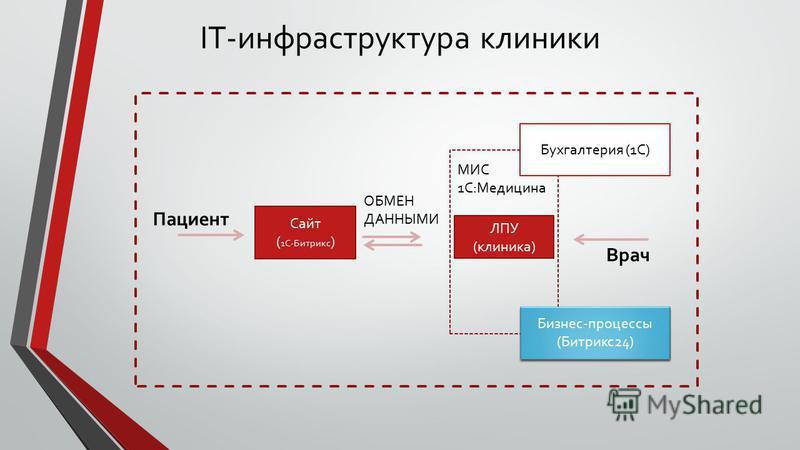 IT-инфраструктура клиники Сайт ( 1С-Битрикс ) ЛПУ (клиника) Пациент Врач МИС 1С:Медицина ОБМЕН ДАННЫМИ Бухгалтерия (1С) Бизнес-процессы (Битрикс 24)