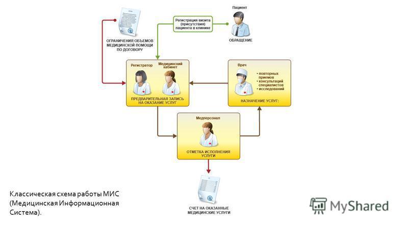 Классическая схема работы МИС (Медицинская Информационная Система).
