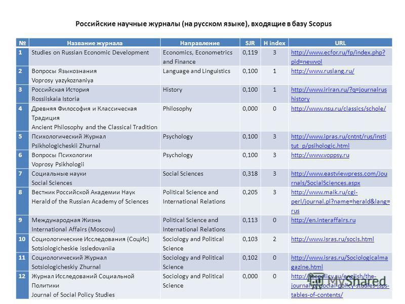 Название журнала НаправлениеSJRH indexURL 1 Studies on Russian Economic Development Economics, Econometrics and Finance 0,1193 http://www.ecfor.ru/fp/index.php? pid=newvol 2 Вопросы Языкознания Voprosy yazykoznaniya Language and Linguistics0,1001 htt