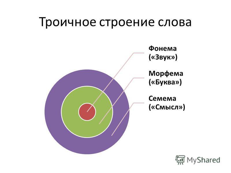 Троичное строение слова Фонема («Звук») Морфема («Буква») Семема («Смысл»)