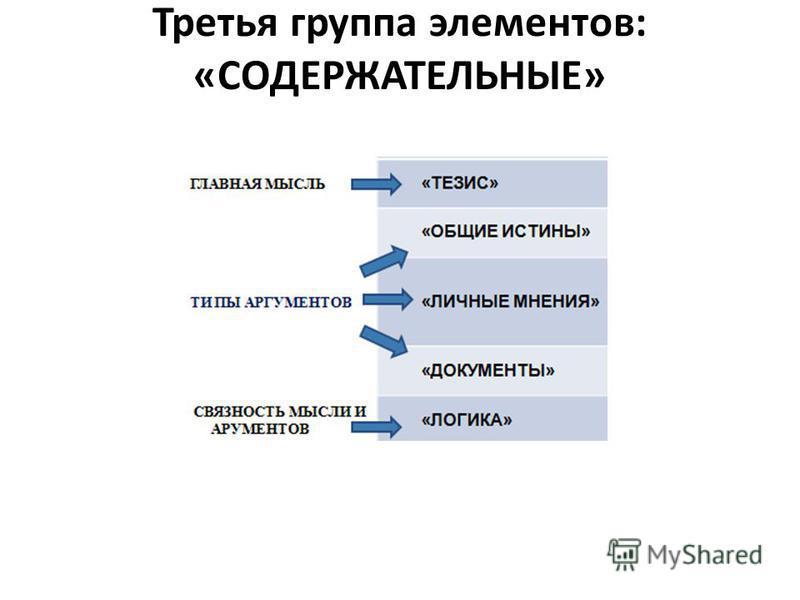 Третья группа элементов: «СОДЕРЖАТЕЛЬНЫЕ»