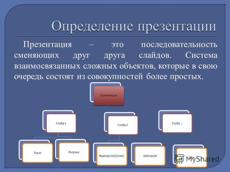 Презентация – это последовательность сменяющих друг друга слайдов. Cистема взаимосвязанных сложных объектов, которые в свою очередь состоят из совокупностей более простых. Презентация Слайд 1 Текст Рисунок Слайд 2 Видеоролик ( клип ) Слайд … Анимация
