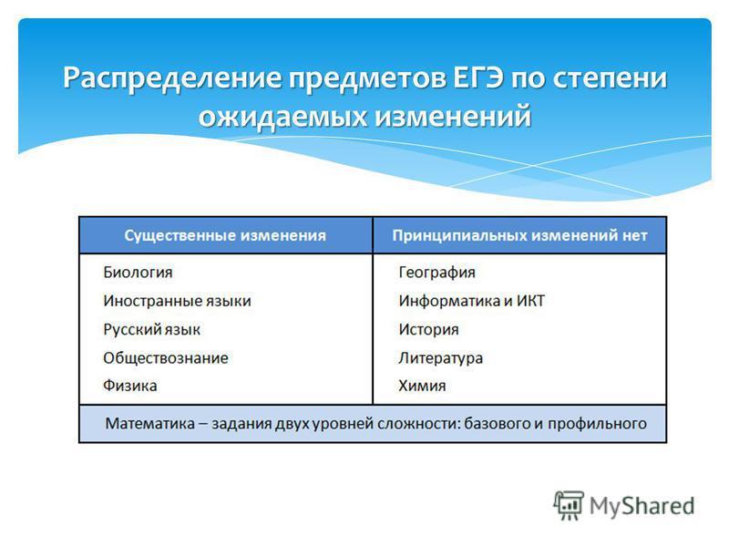 Распределение предметов ЕГЭ по степени ожидаемых изменений