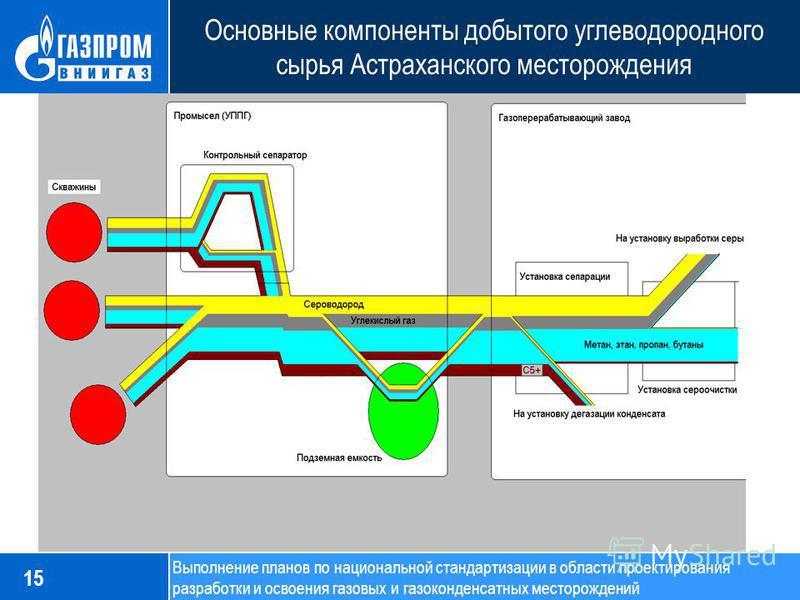 Основные компоненты добытого углеводородного сырья Астраханского месторождения 15 Выполнение планов по национальной стандартизации в области проектирования разработки и освоения газовых и газоконденсатных месторождений