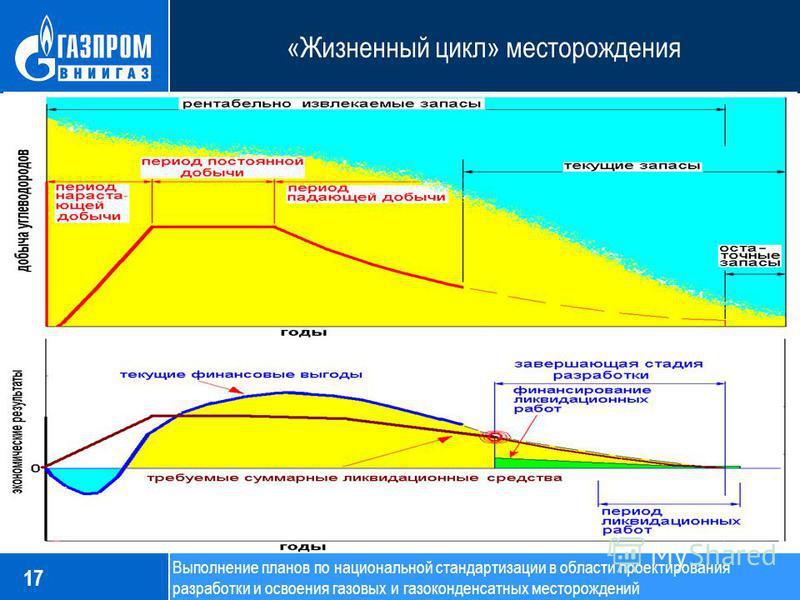 «Жизненный цикл» месторождения 17 Выполнение планов по национальной стандартизации в области проектирования разработки и освоения газовых и газоконденсатных месторождений