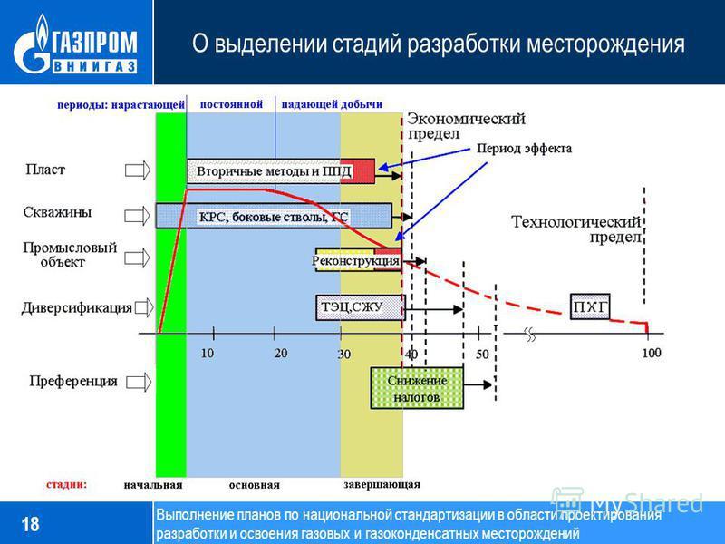 О выделении стадий разработки месторождения 18 Выполнение планов по национальной стандартизации в области проектирования разработки и освоения газовых и газоконденсатных месторождений