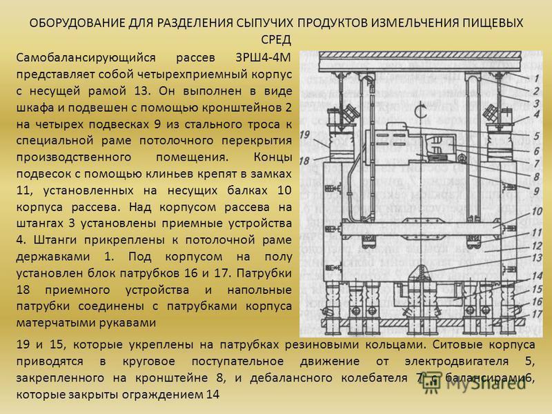 ОБОРУДОВАНИЕ ДЛЯ РАЗДЕЛЕНИЯ СЫПУЧИХ ПРОДУКТОВ ИЗМЕЛЬЧЕНИЯ ПИЩЕВЫХ СРЕД Самобалансирующийся рассев ЗРШ4-4М представляет собой четырехприемный корпус с несущей рамой 13. Он выполнен в виде шкафа и подвешен с помощью кронштейнов 2 на четырех подвесках 9