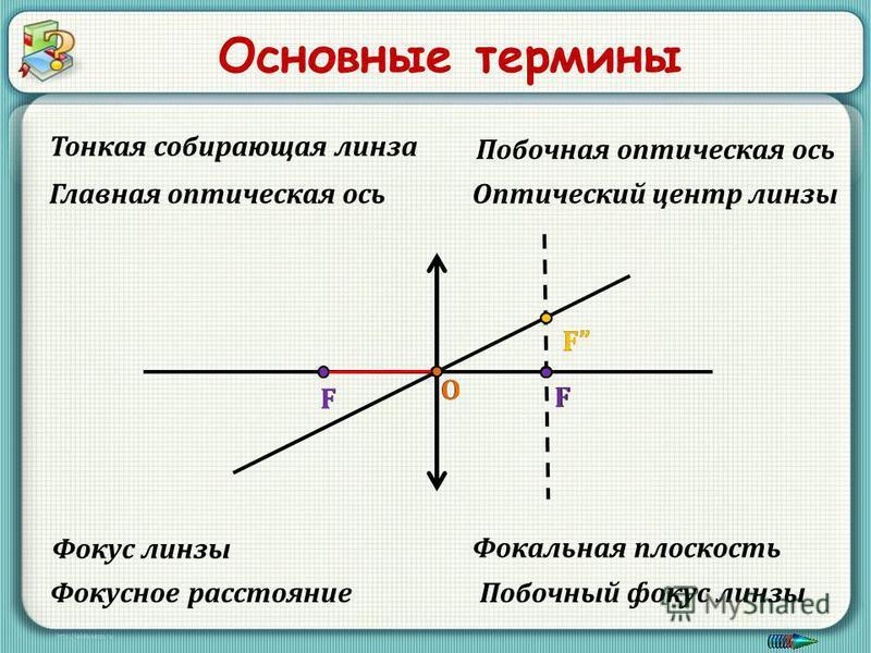 Основные термины О F F Оптический центр линзы Главная оптическая ось Фокус линзы Фокальная плоскость Тонкая собирающая линза Фокусное расстояние Побочный фокус линзы Побочная оптическая ось FF О F F