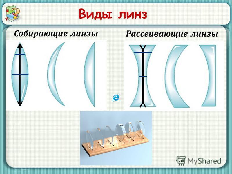 Виды линз Собирающие линзы Рассеивающие линзы