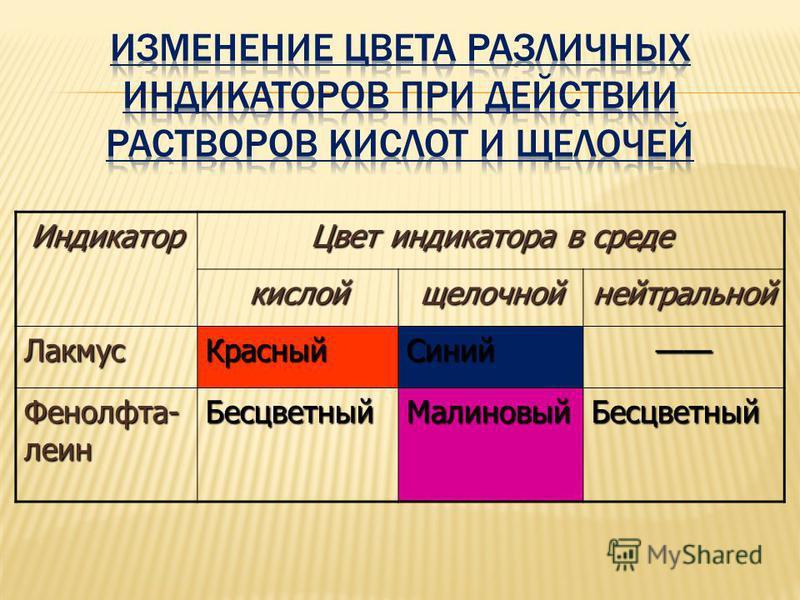 Индикатор Цвет индикатора в среде кислой щелочной нейтральной Лакмус КрасныйСиний Фенолфта- леин Бесцветный МалиновыйБесцветный