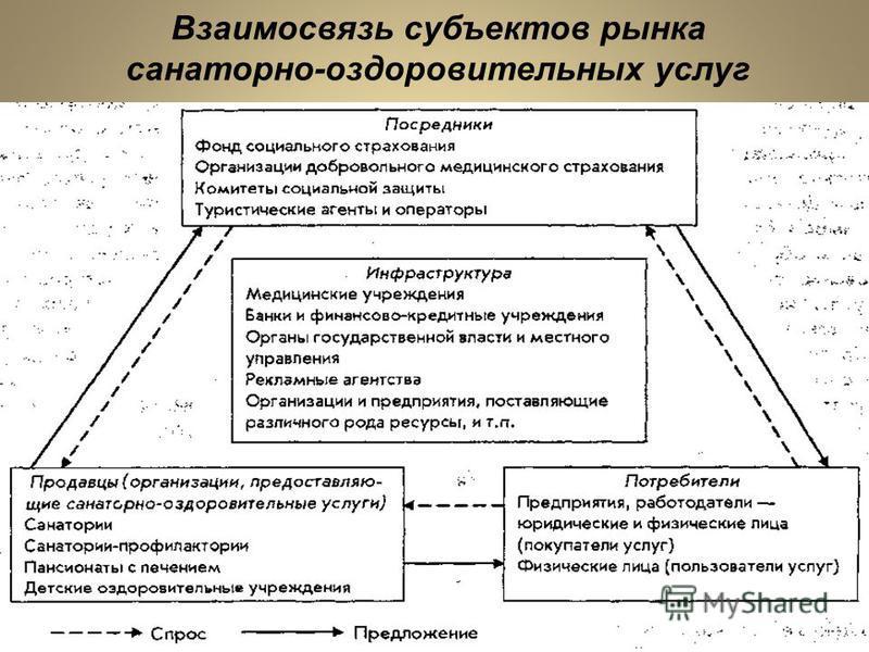 Взаимосвязь субъектов рынка санаторно-оздоровительных услуг