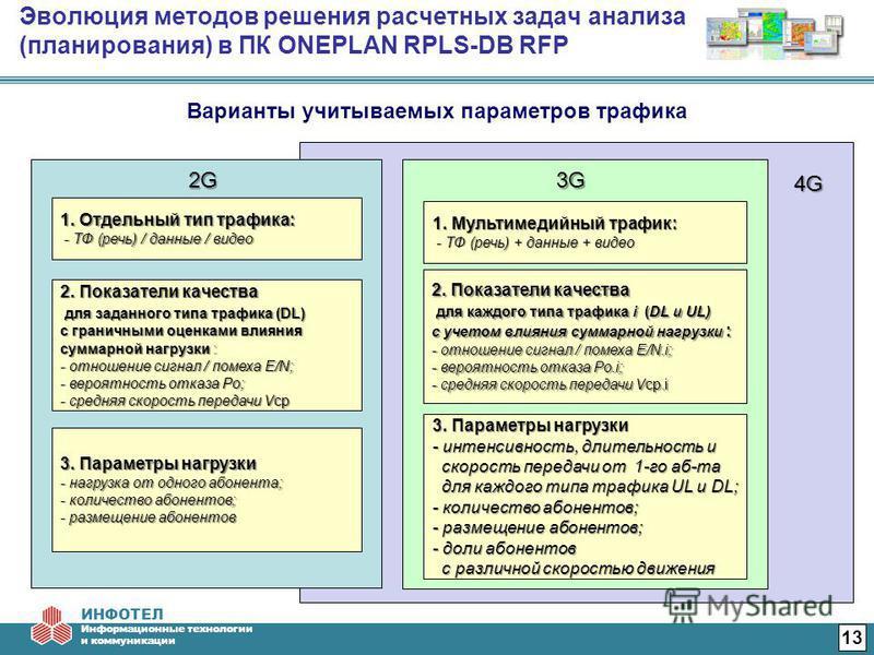ИНФОТЕЛ Информационные технологии и коммуникации 4G4G4G4G Эволюция методов решения расчетных задач анализа (планирования) в ПК ONEPLAN RPLS-DB RFP 13 Варианты учитываемых параметров трафика 2G2G2G2G 1. Отдельный тип трафика: - ТФ (речь) / данные / ви