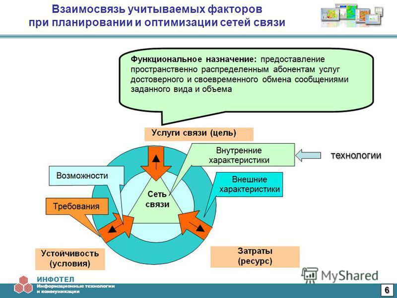 ИНФОТЕЛ Информационные технологии и коммуникации Взаимосвязь учитываемых факторов при планировании и оптимизации сетей связи технологии 6