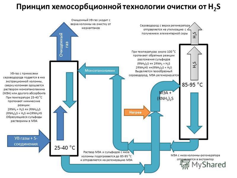 УВ газы + S- соединения Моноэтаноламин Очищенный газ Принцип хемосорбционной технологии очистки от H 2 S МЭА + (RNH 3 ) 2 S H2SH2SH2SH2S H2SH2SH2SH2S Нагрев УВ-газ с примесями сероводорода подается в низ экстракционной колонны, сверху колонная орошае