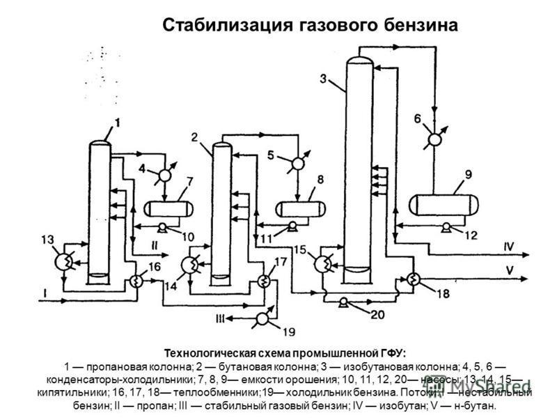 Стабилизация газового бензина Технологическая схема промышленной ГФУ: 1 пропановая колонна; 2 бутановая колонна; 3 изобутановая колонна; 4, 5, 6 конденсаторы-холодильники; 7, 8, 9 емкости орошения; 10, 11, 12, 20 насосы; 13, 14, 15 кипятильники; 16,