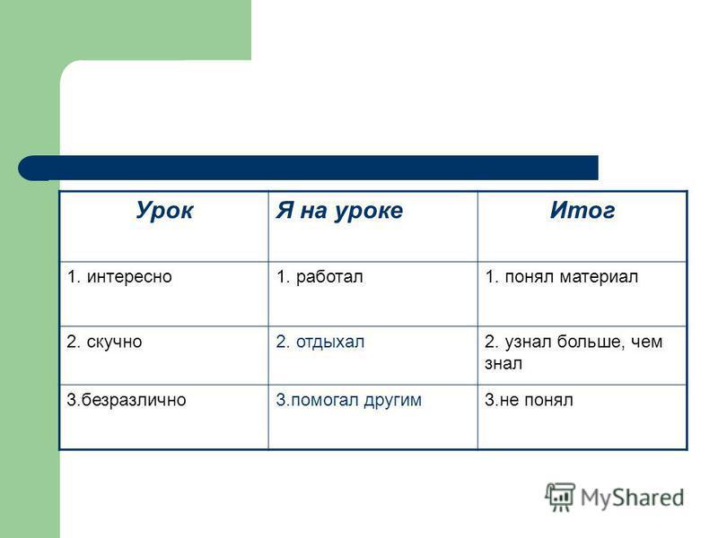 УрокЯ на уроке Итог 1. интересно 1. работал 1. понял материал 2. скучно 2. отдыхал 2. узнал больше, чем знал 3.безразлично 3. помогал другим 3. не понял