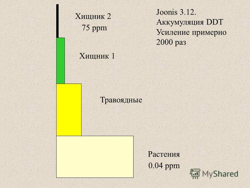 Растения Травоядные Хищник 1 Хищник 2 Joonis 3.12. Аккумуляция DDT Усиление примерно 2000 раз 75 ppm 0.04 ppm