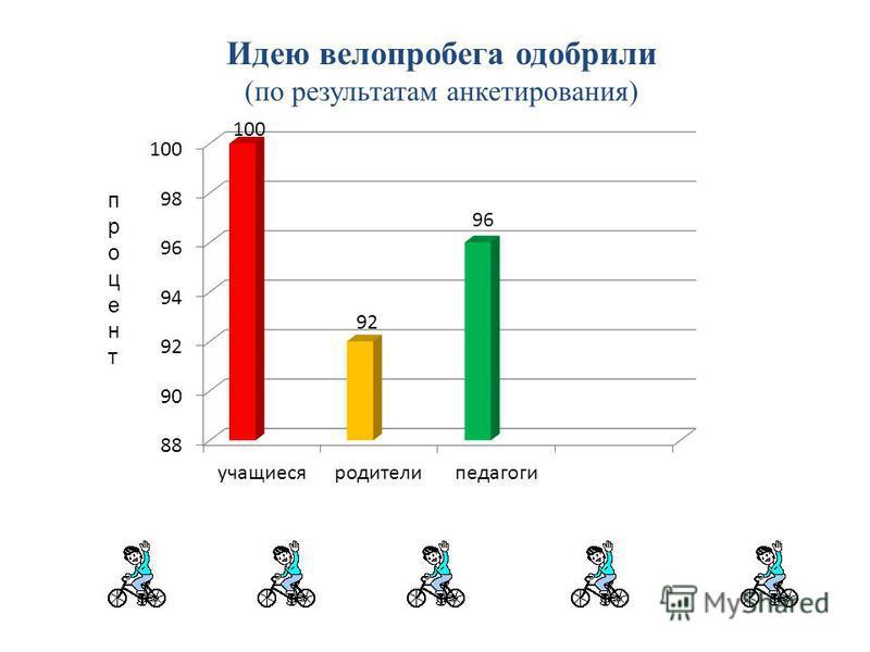 Идею велопробега одобрили (по результатам анкетирования) процент