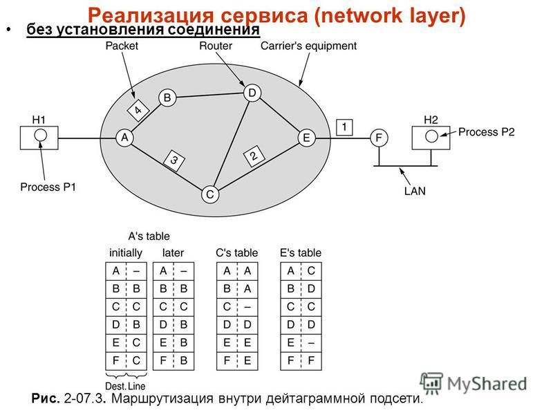 Реализация сервиса (network layer) без установления соединения Рис. 2-07.3. Маршрутизация внутри дейтаграммной подсети.