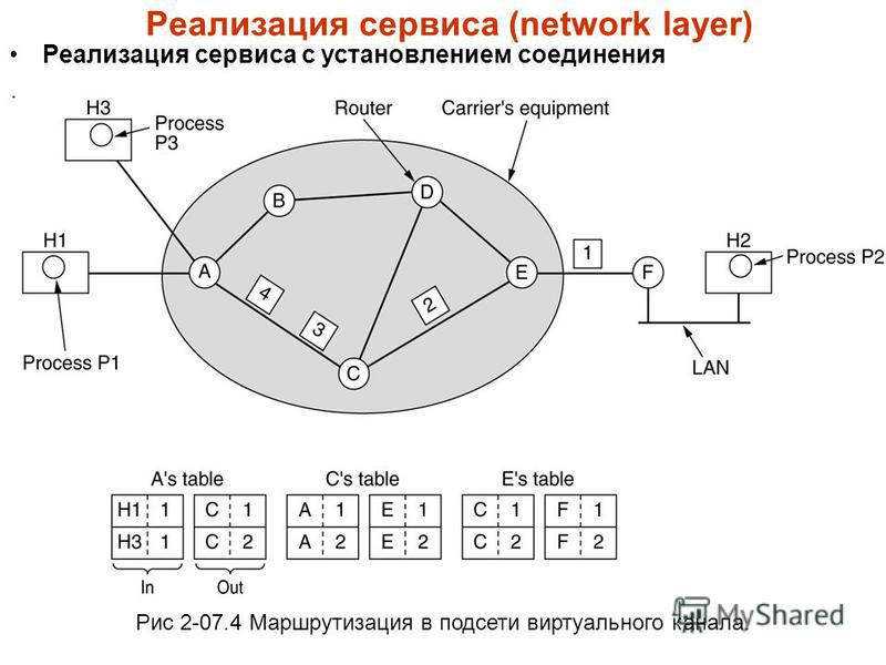 Реализация сервиса (network layer) Реализация сервиса с установлением соединения. Рис 2-07.4 Маршрутизация в подсети виртуального канала.