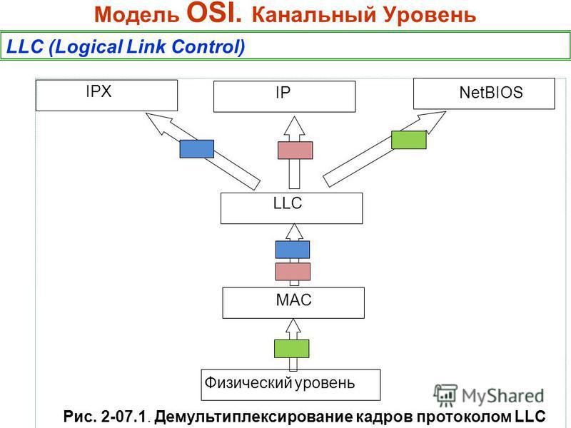 Модель OSI. Канальный Уровень LLC (Logical Link Control) MAC LLC Физический уровень IPX IPNetBIOS Рис. 2-07.1. Демультиплексирование кадров протоколом LLC