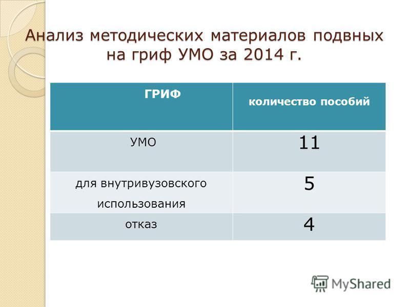 Анализ методических материалов подвных на гриф УМО за 2014 г. ГРИФ количество пособий УМО 11 для внутривузовского использования 5 отказ 4