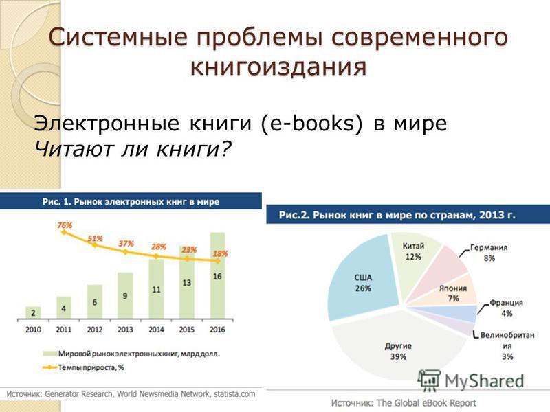 Системные проблемы современного книгоиздания Электронные книги (e-books) в мире Читают ли книги?