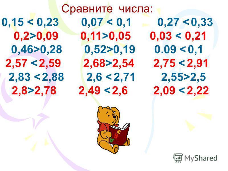 Сравните числа: 0,15 < 0,23 0,07…0,1 0,27…0,33 0,2…0,09 0,11…0,05 0,03…0,21 0,46…0,28 0,52…0,19 0.09…0,1 2,57…2,59 2,68…2,54 2,75…2,91 2,83…2,88 2,6…2,71 2,55…2,5 2,8…2,78 2,49…2,6 2,09…2,22