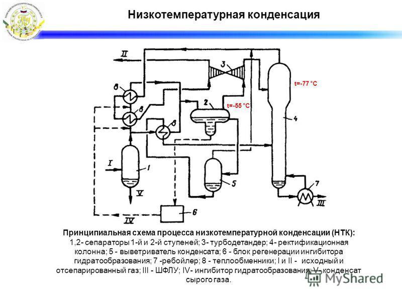 Низкотемпературная конденсация Принципиальная схема процесса низкотемпературной конденсации (НТК): 1,2- сепараторы 1-й и 2-й ступеней; 3- турбодетандер; 4- ректификационная колонна; 5 - выветриватель конденсата; 6 - блок регенерации ингибитора гидрат